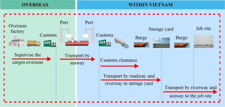 """the multimodal transport Muchos ejemplos de oraciones traducidas contienen """"transporte multimodal"""" – diccionario inglés-español y buscador de traducciones en inglés."""